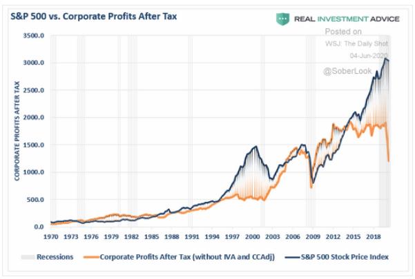 S&P 500 price vs. profits