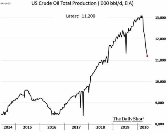 u.s. total crude production