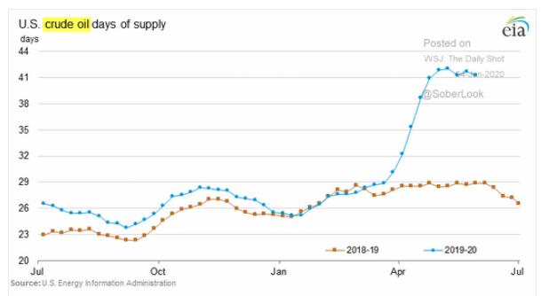 u.s. crude oil supply
