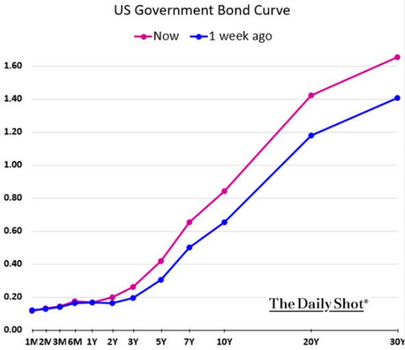 u.s. government bond curve