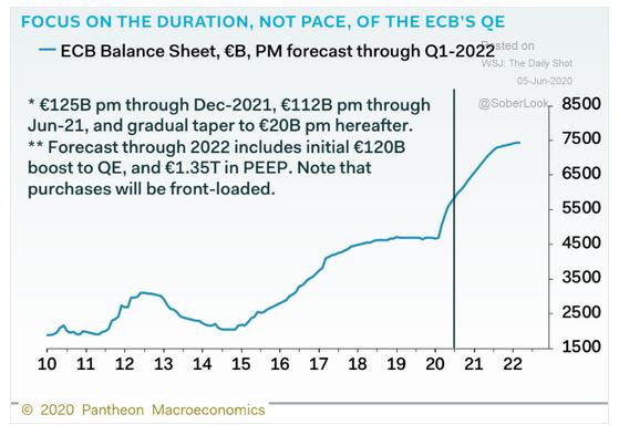 ECB balance sheet forecast