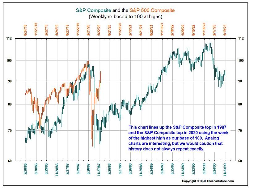 bear market comparisons