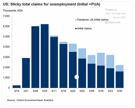u.s. sticky total unemployment claims