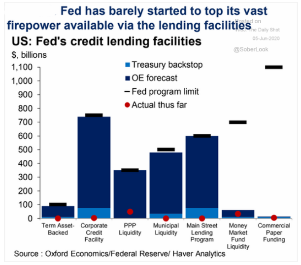 fed's credit lending facilities