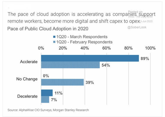 7.13 While tech may need a rest, the demand for cloud-based tech just keeps growing-2