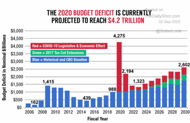 9.2 This year the Federal government is going to create new debt-2