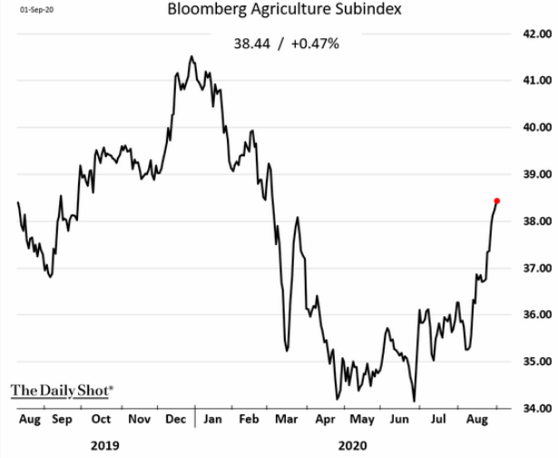 9.2 Will the weaker dollar finally give U.S. farmers a break-3