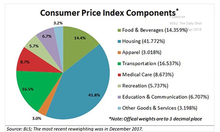Chart Blog 5