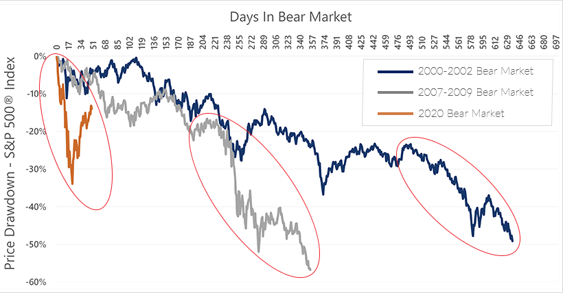 Chart 5 - Price Dividend Bear Markets - 4.30.20 w legend