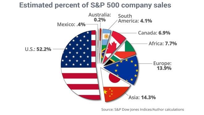 Estimated percent s&p sales