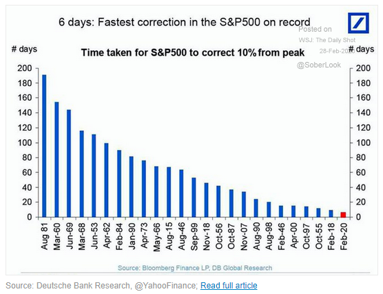 Fastest Correction in SP 500 on Record