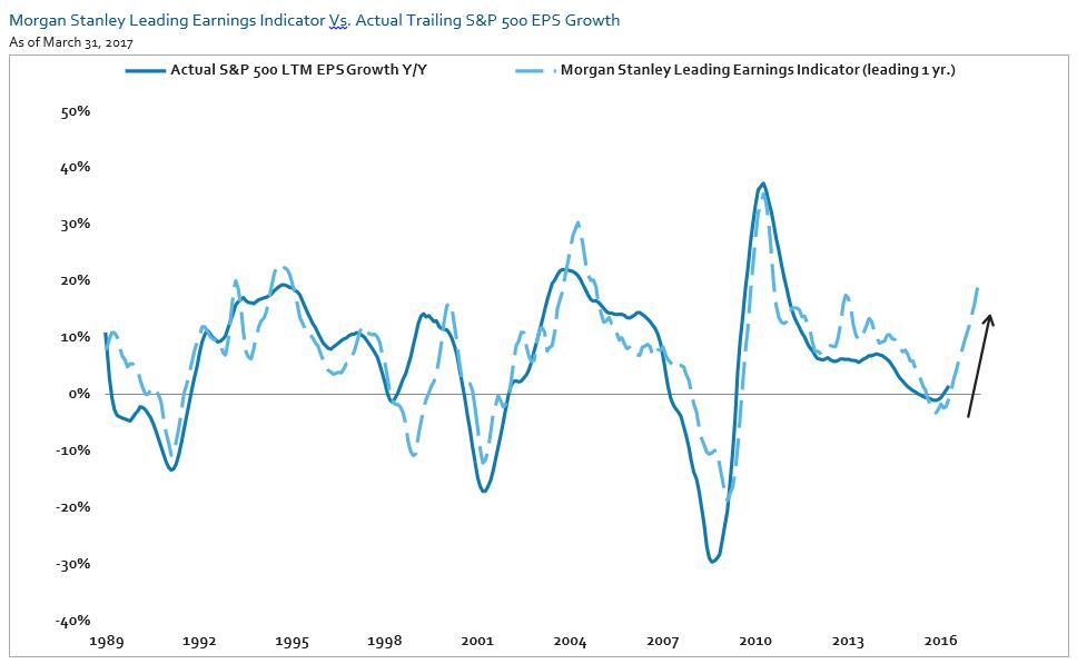 earnigngs indicator.png