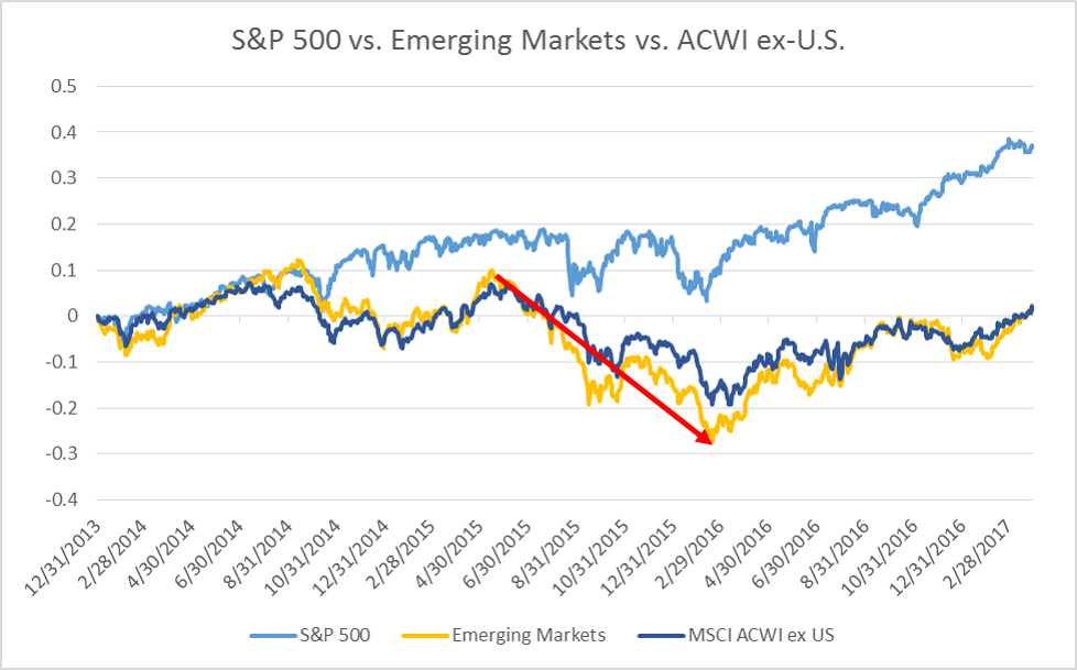 emerging markets.png