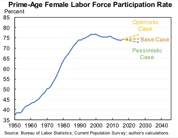 female participation rate.png