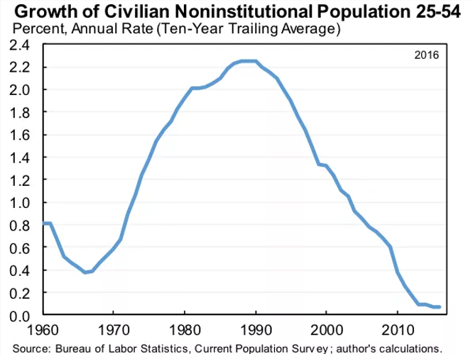 noninstitutinal population.png