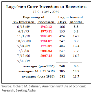 Lags from curve inversions to recessions-2