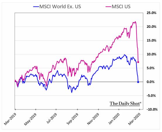 MSCI ex US vs MSCI US