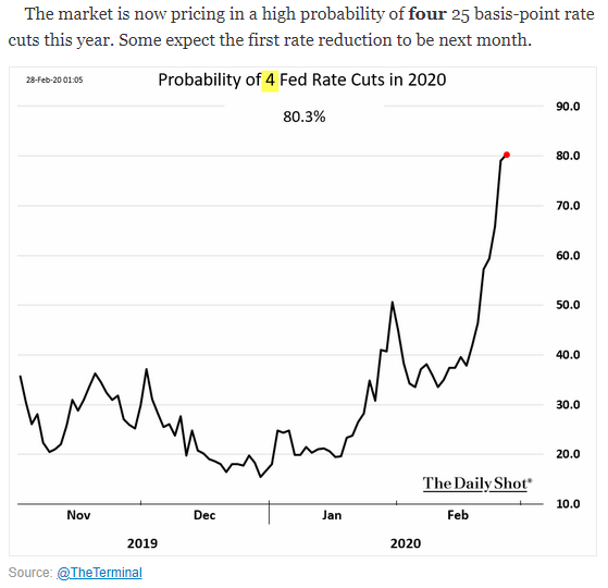 Probability of 4 Fed Rate Cuts in 2020