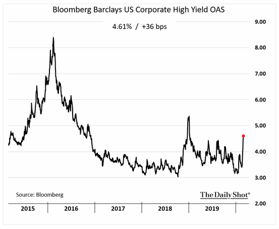 US Corporate High Yield