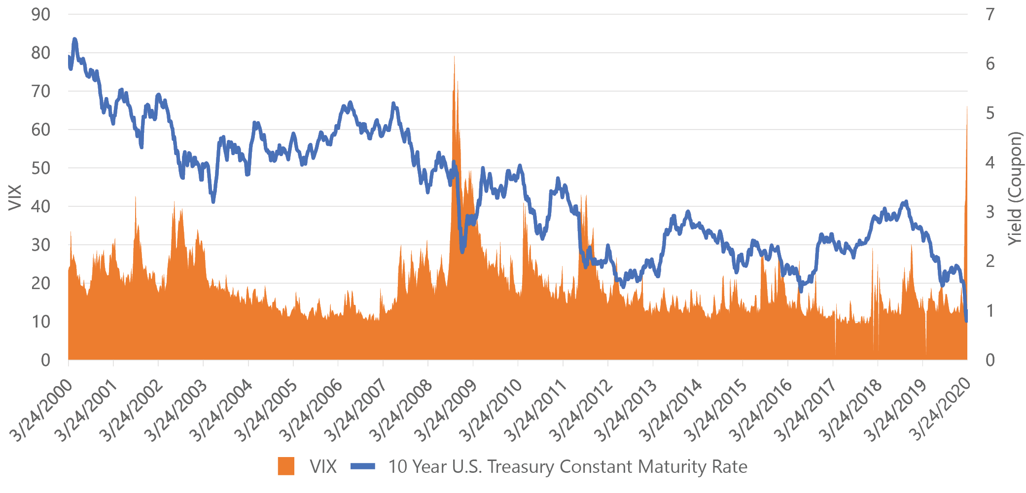 Vix Treasuries2-1