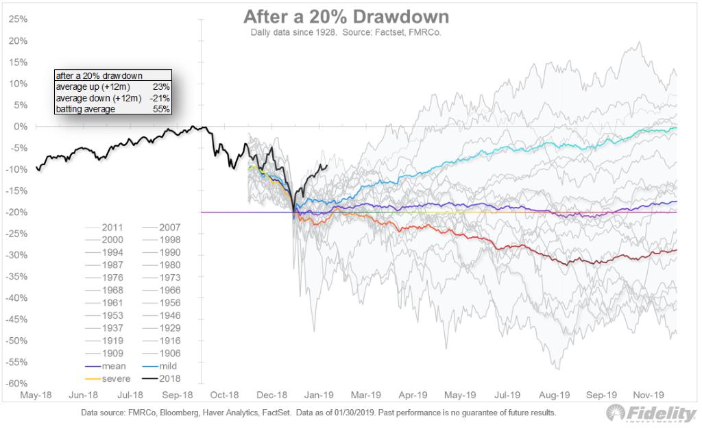 sp 500 index profit margin