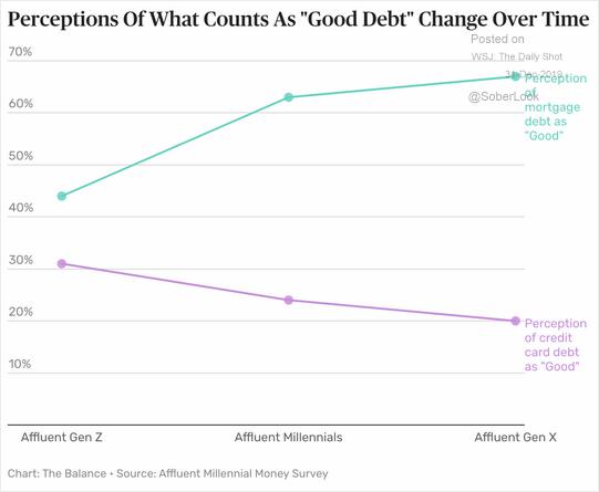 perceptions of debt