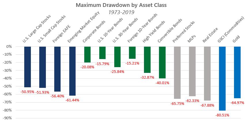 bond asset class drawdowns