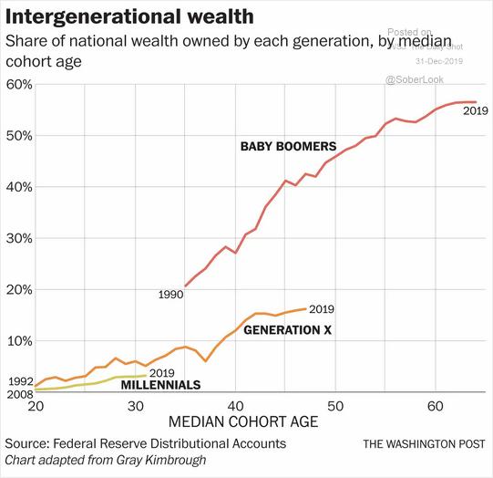 intergenerational wealth
