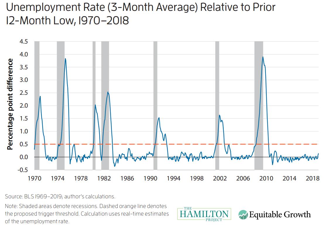 unemployment rate - sahm rule