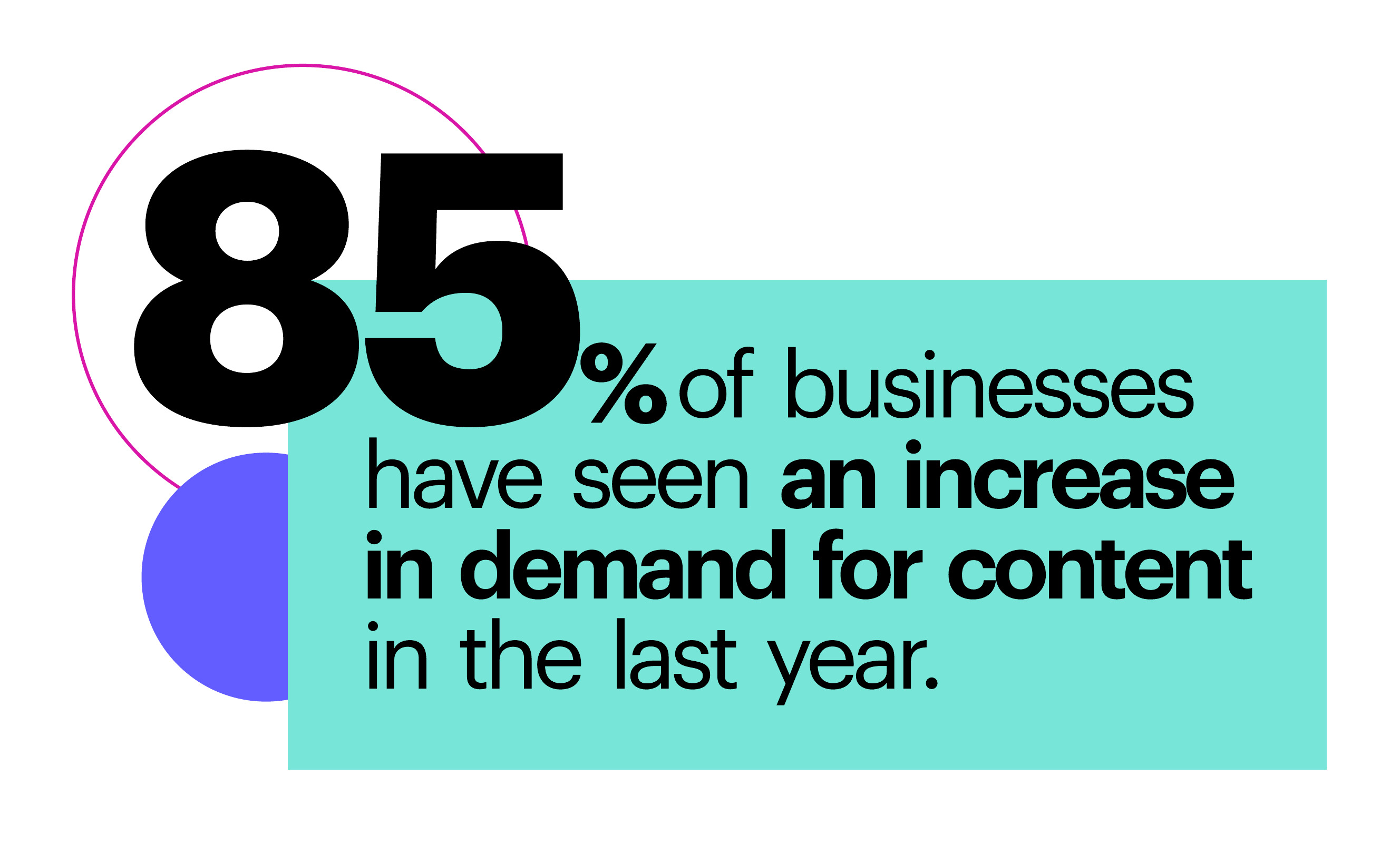 85% of businesses have seen an increase in demand for content