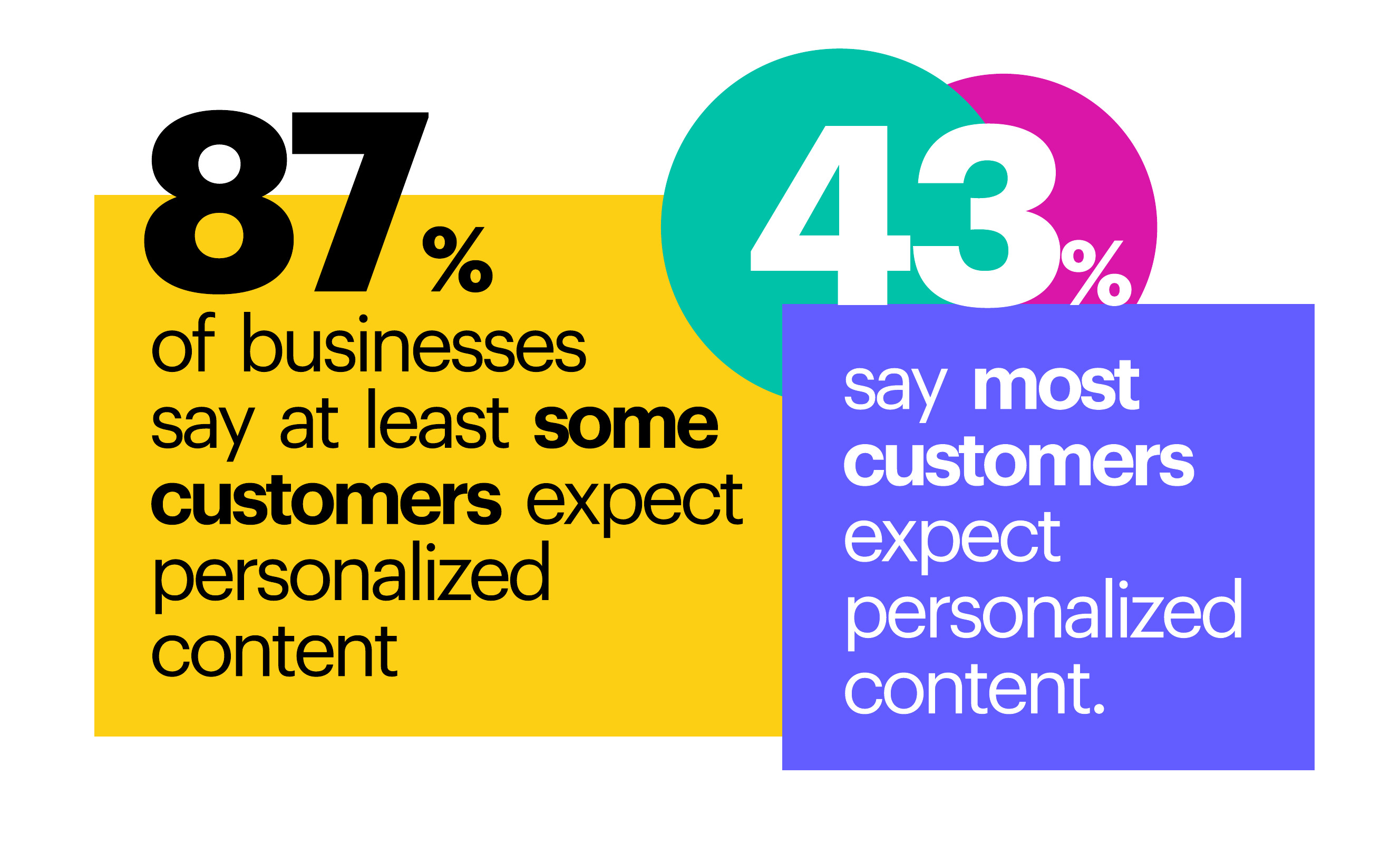 87% of businesses say at least some customers expect personalized content, 43% say most customers expect personalized content