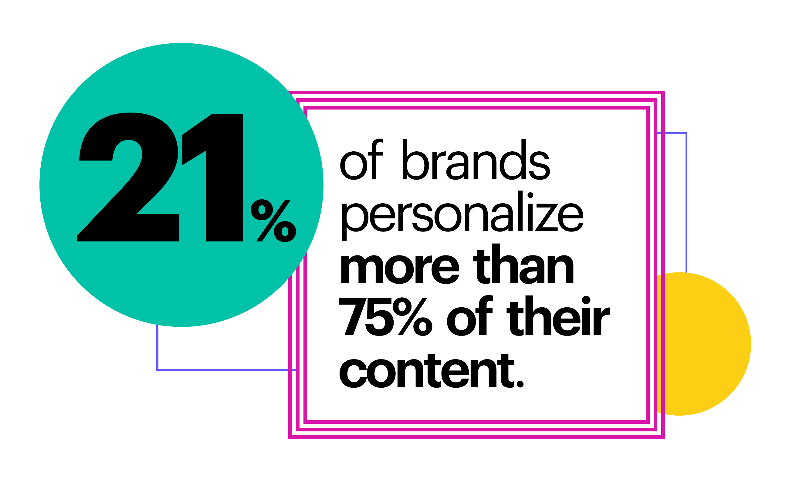 21% of brands personalize more than 75% of their content
