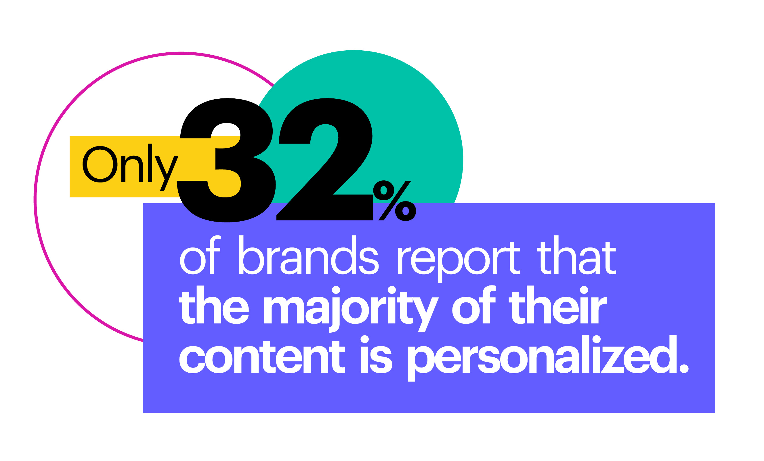 Only 32% of brands report that the majority of their content is personalized.