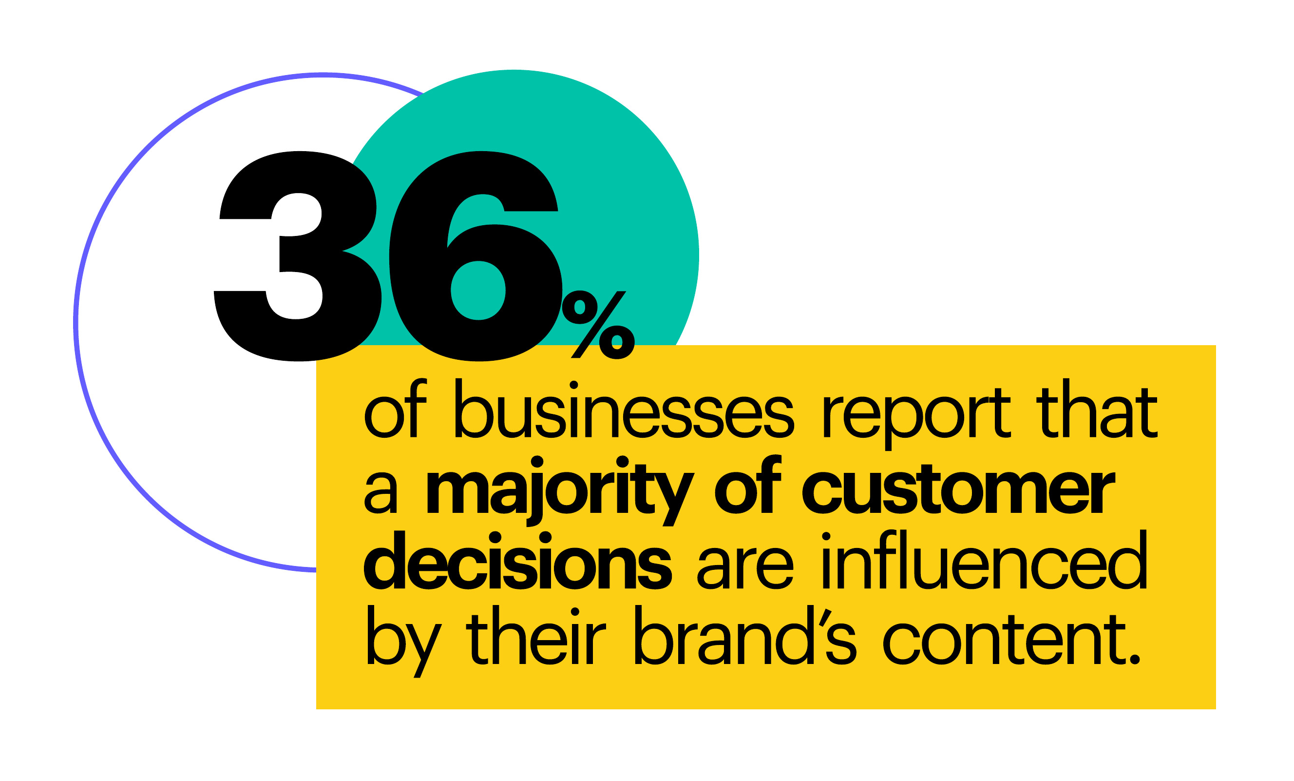 36% of businesses report that a majority of customer decisions are influenced by their brand's content.