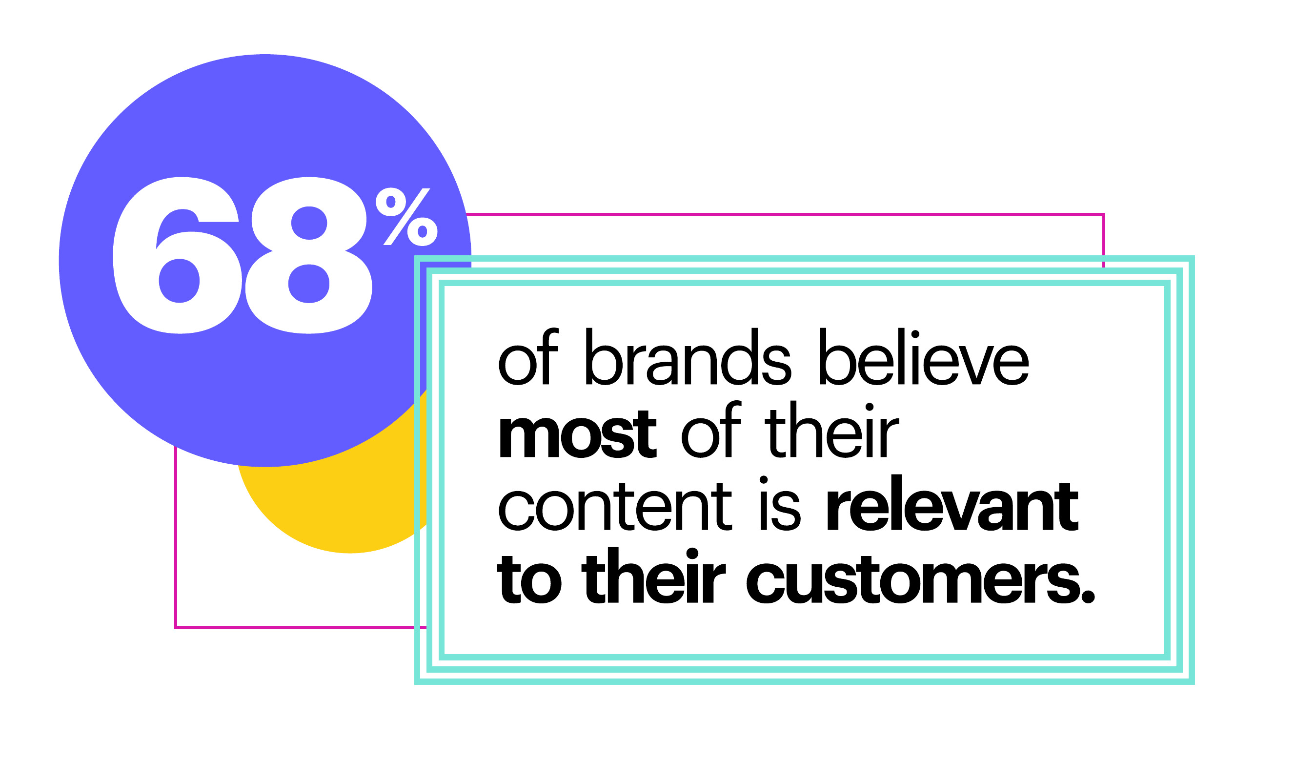 68% of brands believe most of their content is relevant to customers.