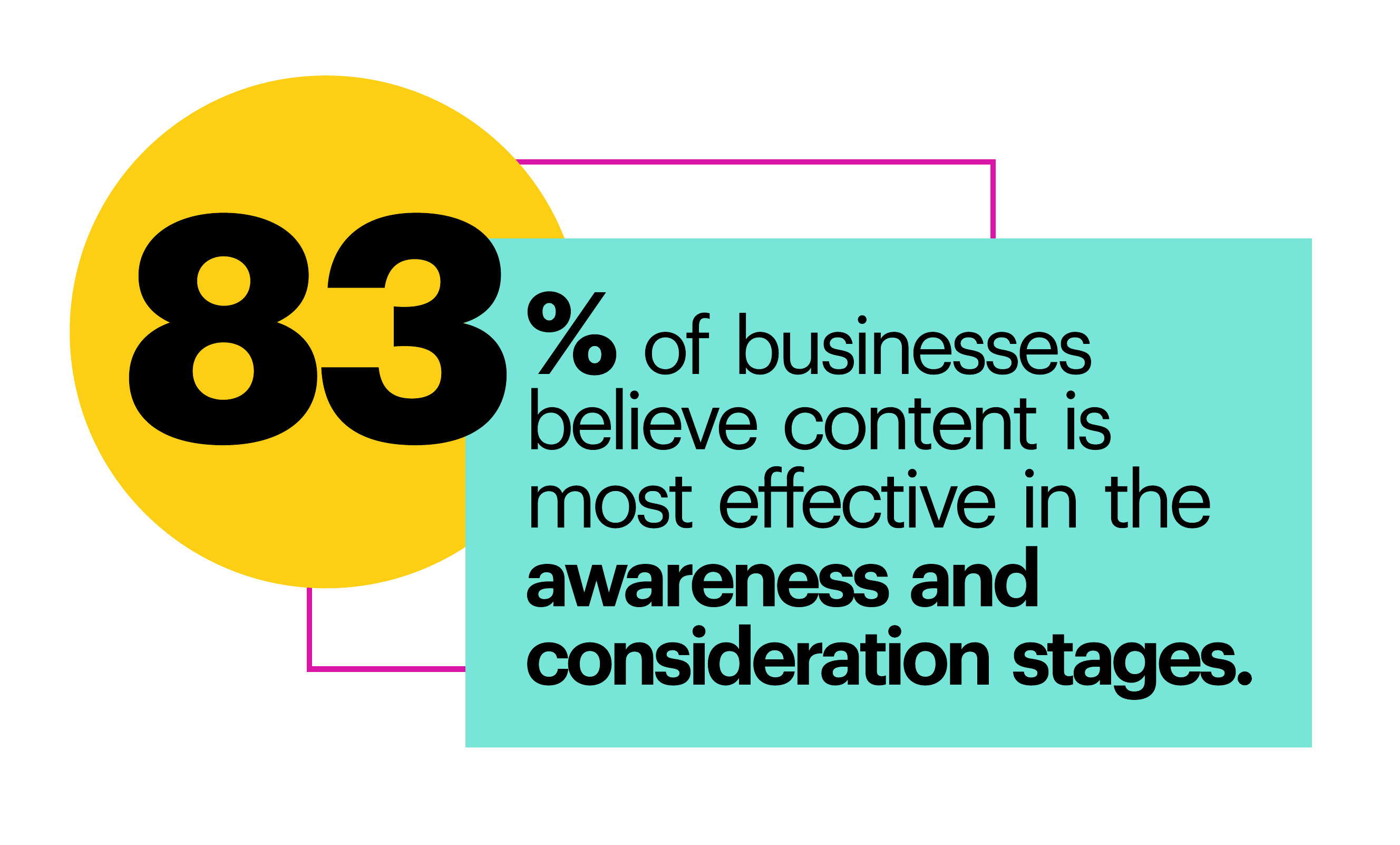83% of businesses believe content is most effective in the awareness and consideration stages.