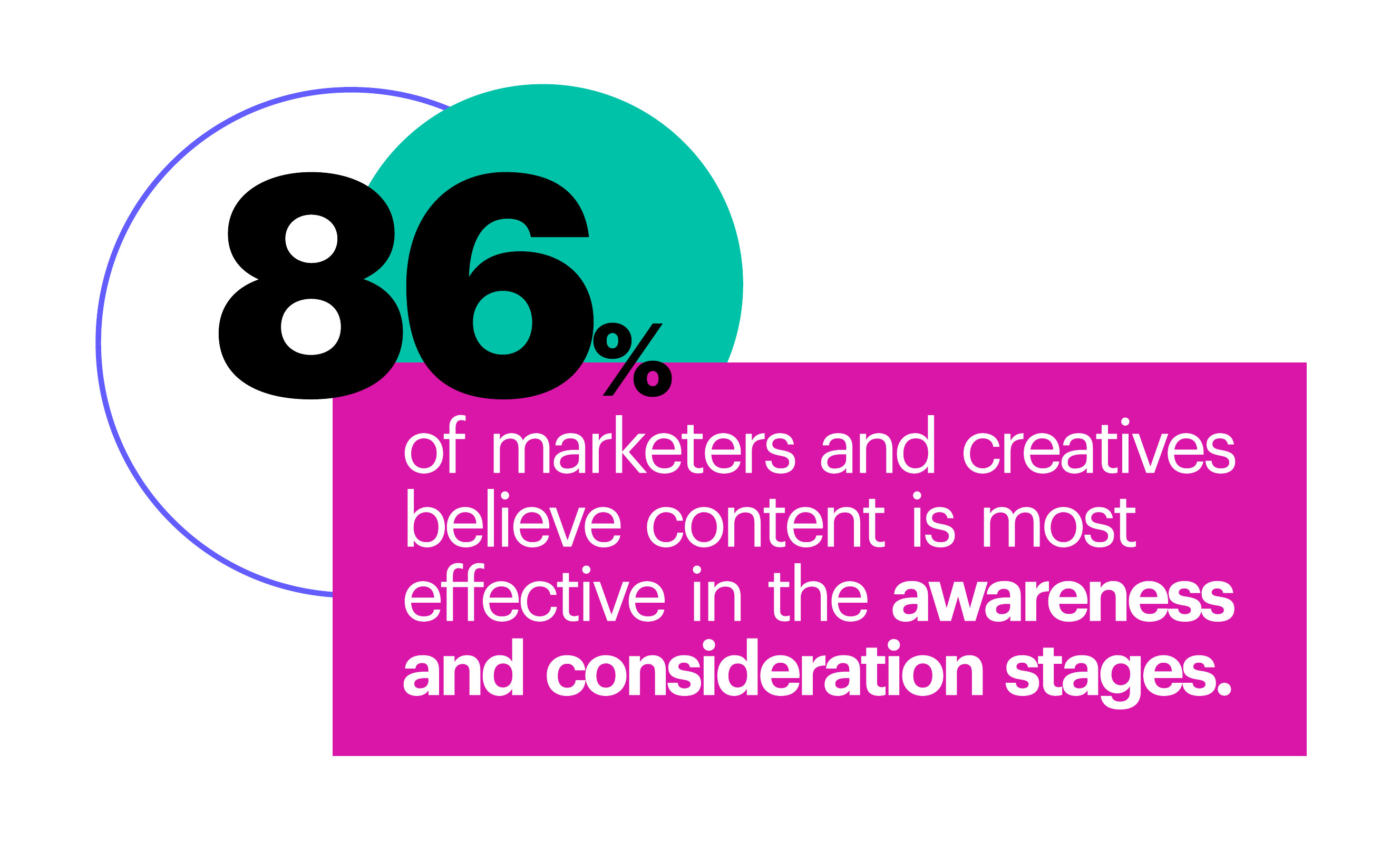 86% of marketers and creatives believe content is most effective in the awareness and consideration stages.