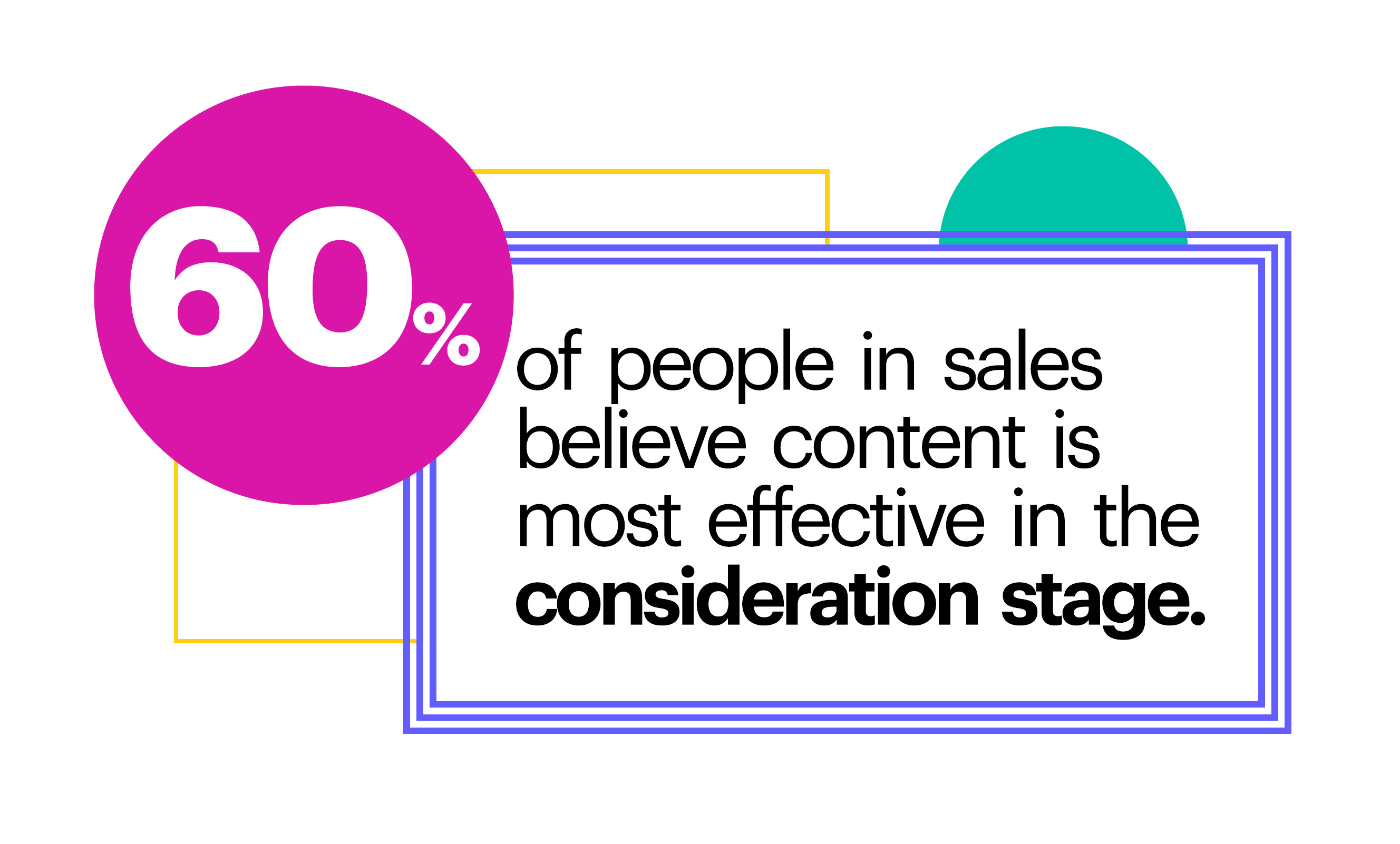60% of people in sales believe content is most effective in the consideration stage.