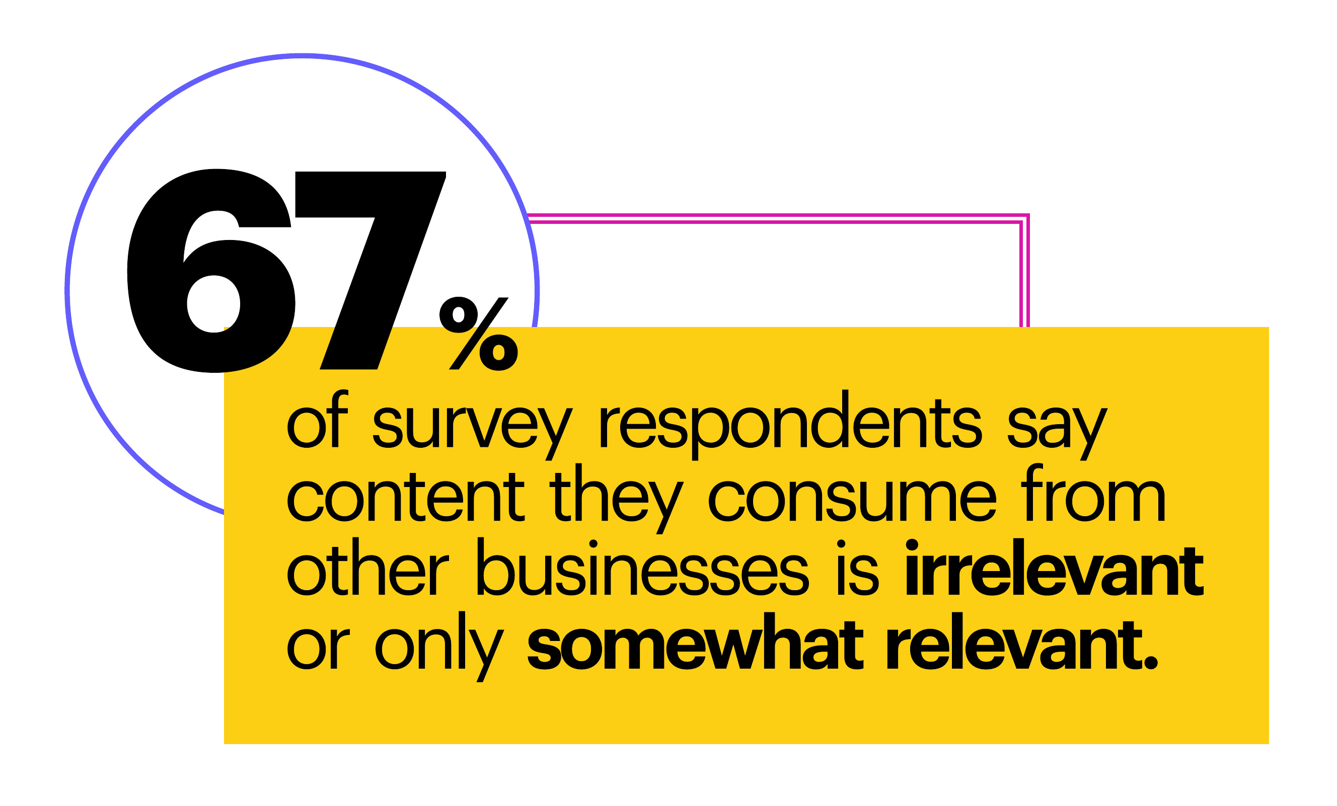 67% of survey respondents say content they consume from other businesses is irrelevant or only somewhat relevant.