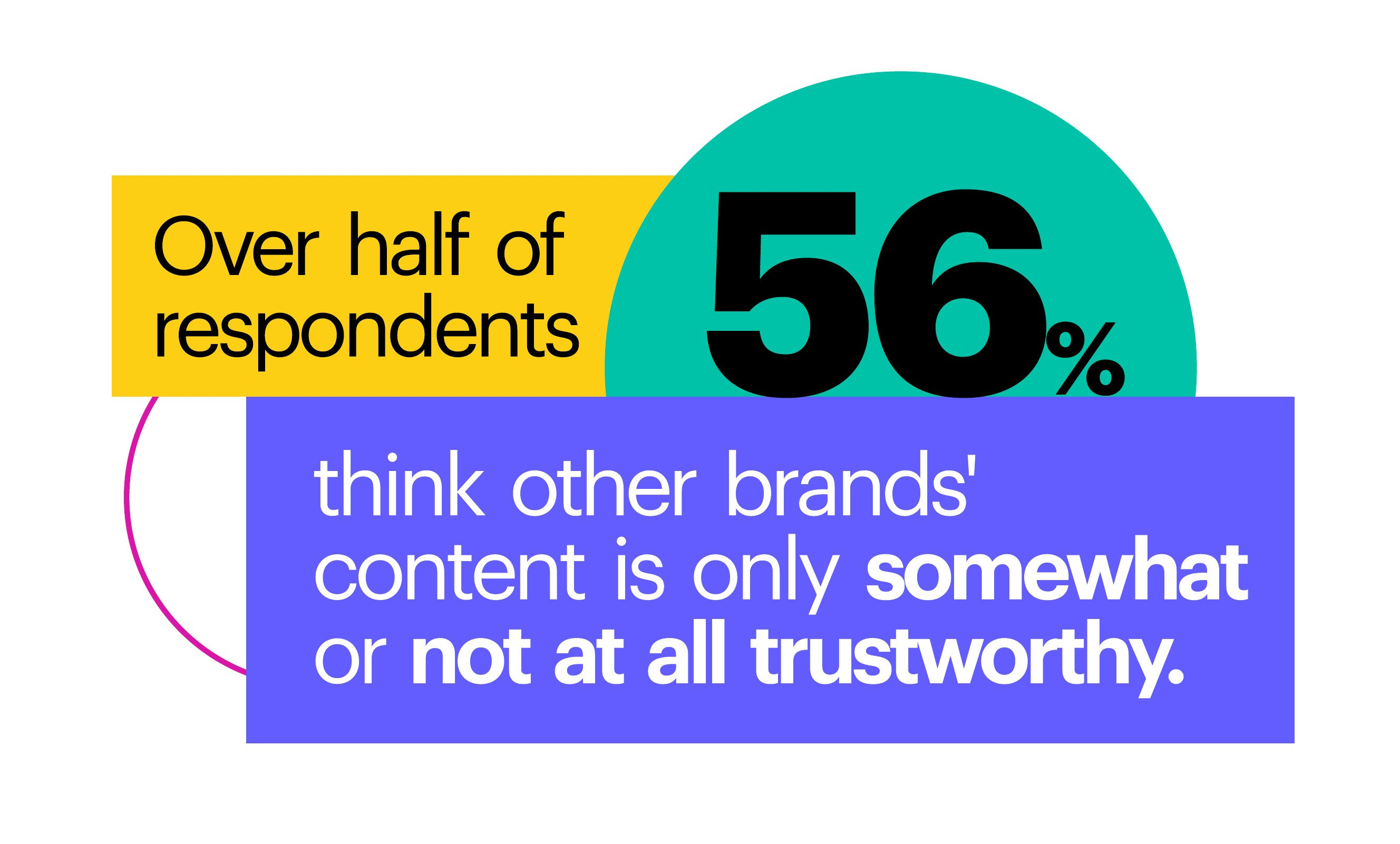 Over half of respondents (56%) think other brands' content is only somewhat or not at all trustworthy.