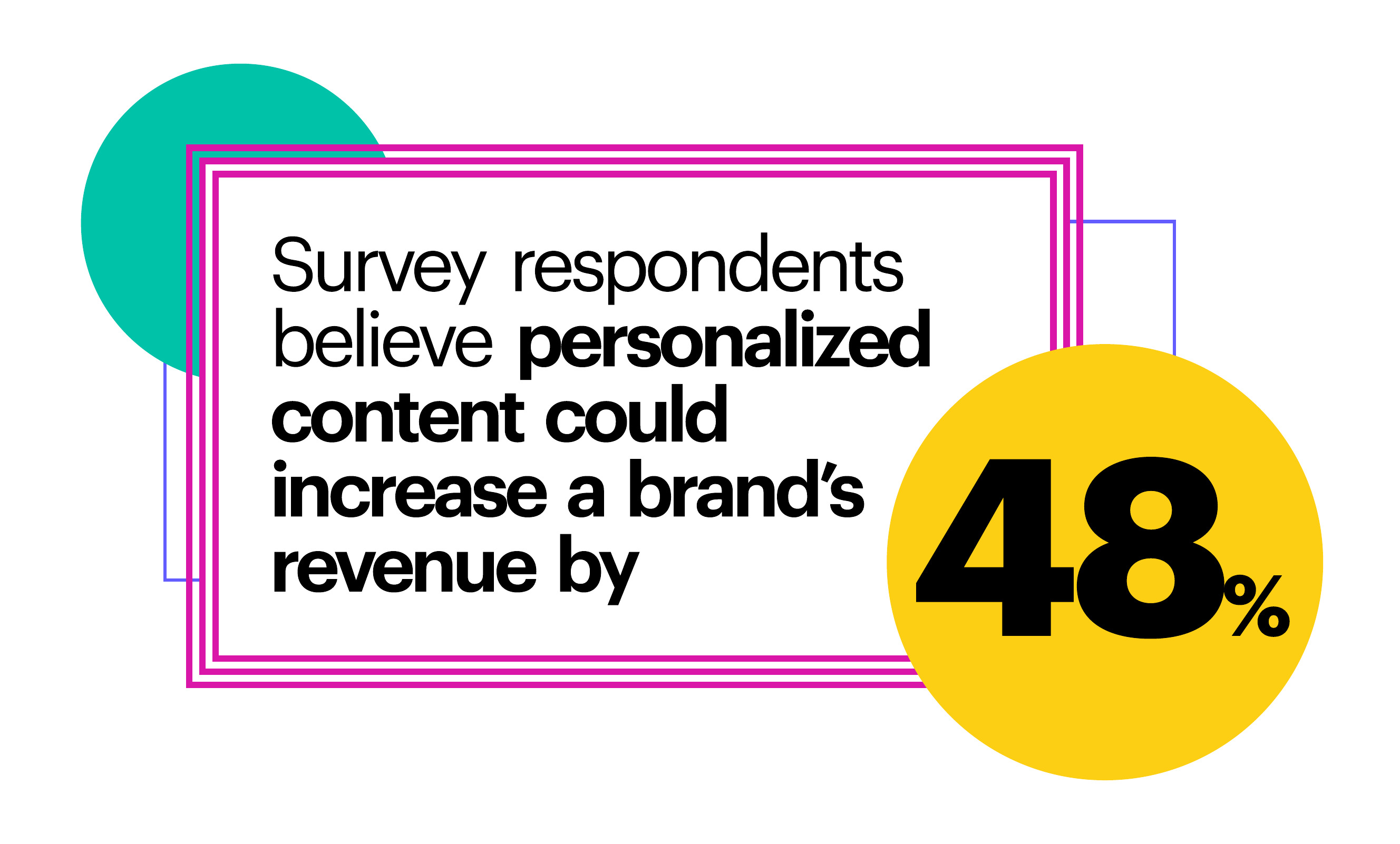 Survey respondents believe personalized content could increase a brand's revenue by 48%.