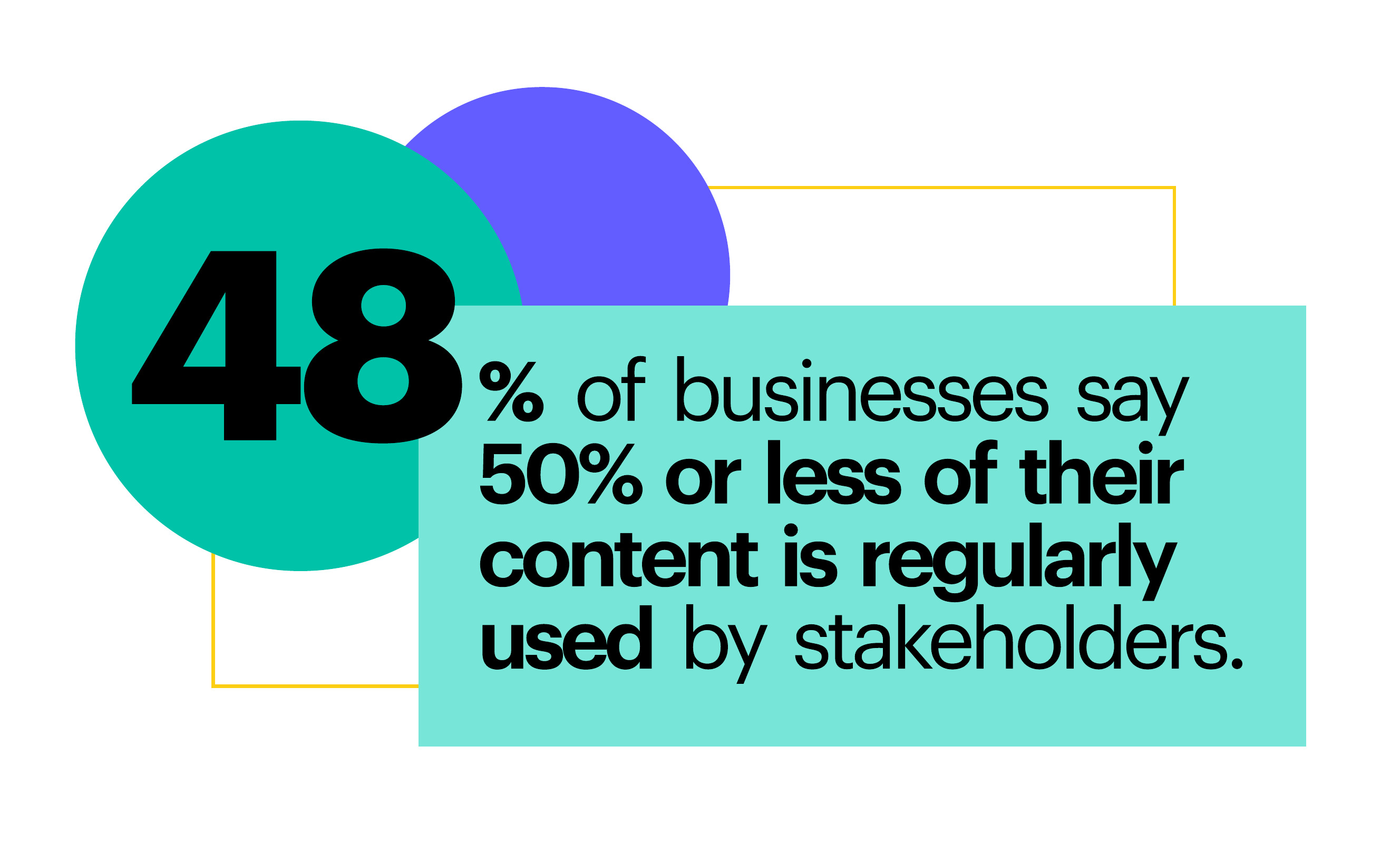48% of businesses say 50% or less of their content is regularly used by stakeholders.
