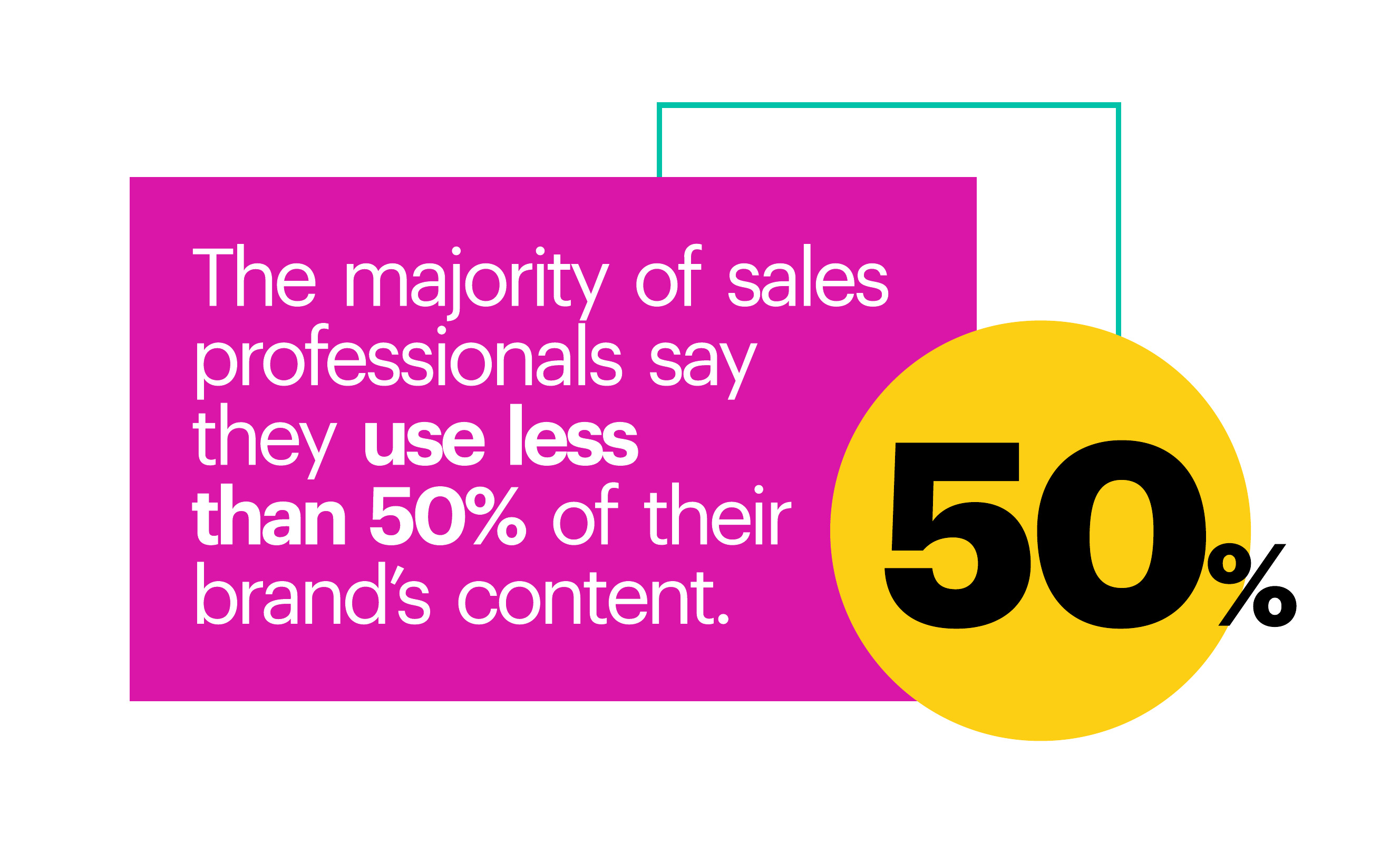 The majority of sales professionals say they use less than 50% of their brand's content.