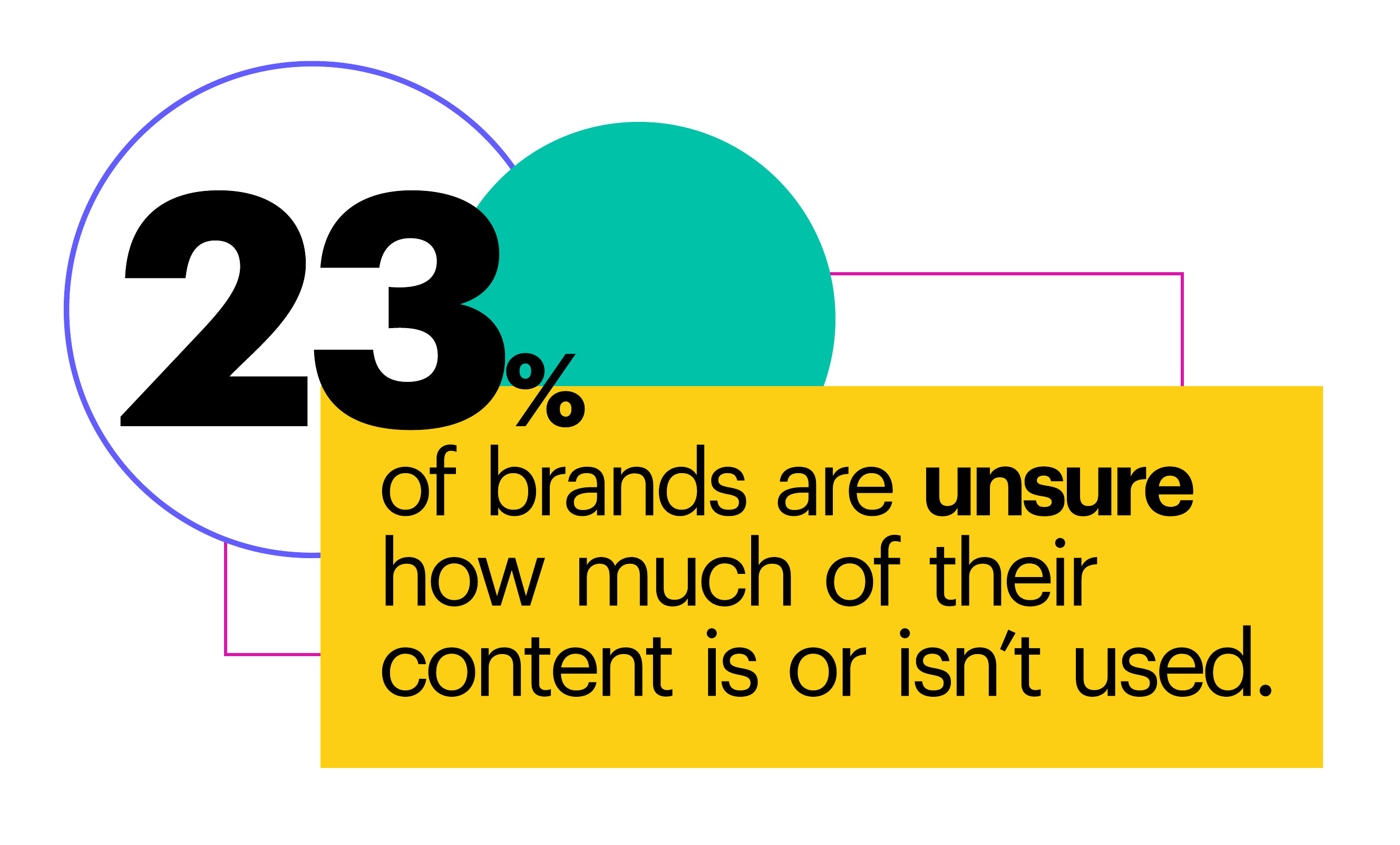 23% of brands are unsure how much of their content is or isn't used.