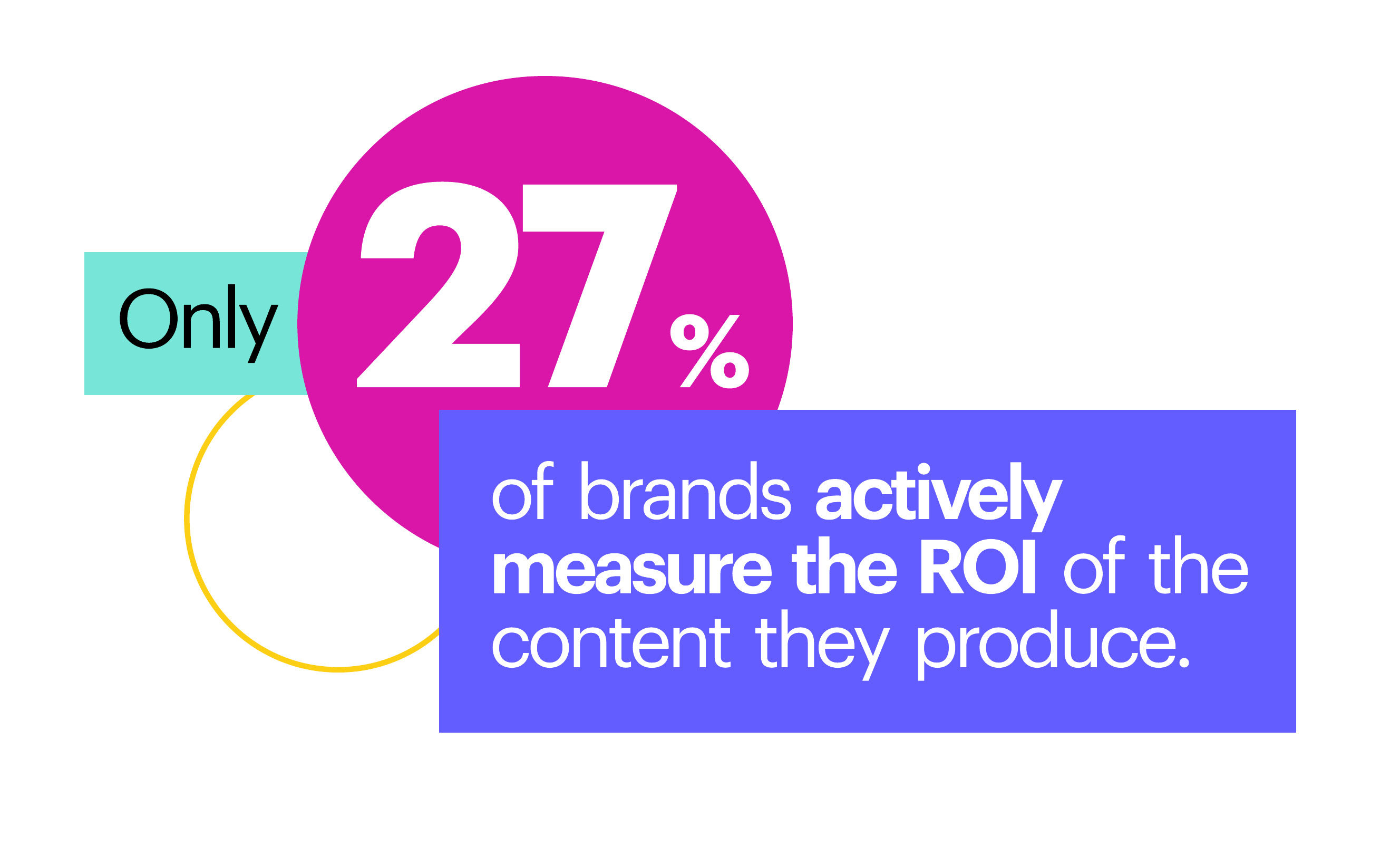 Only 27% of brands actively measure the ROI of the content they produce.