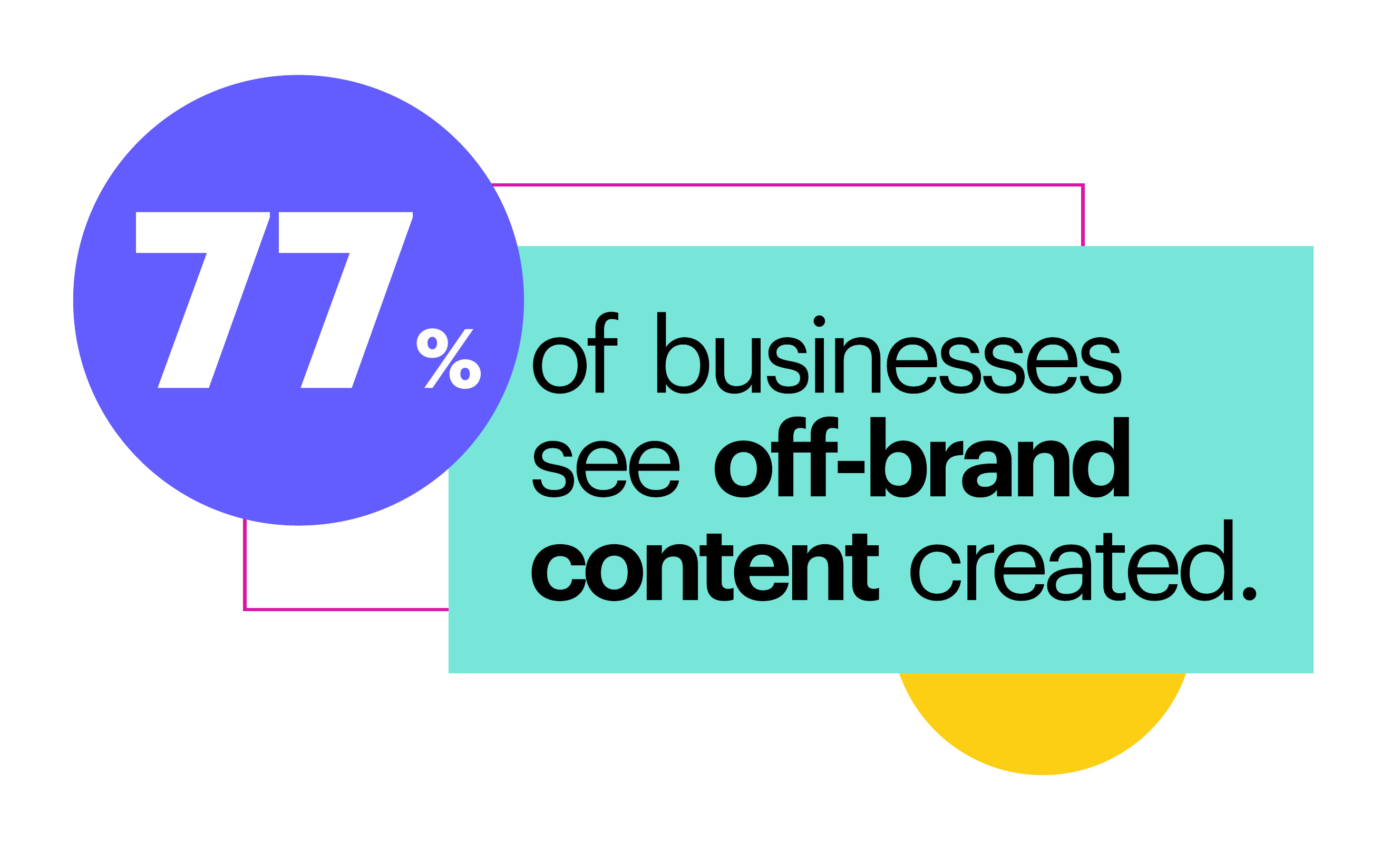 77% of businesses see off-brand content created.