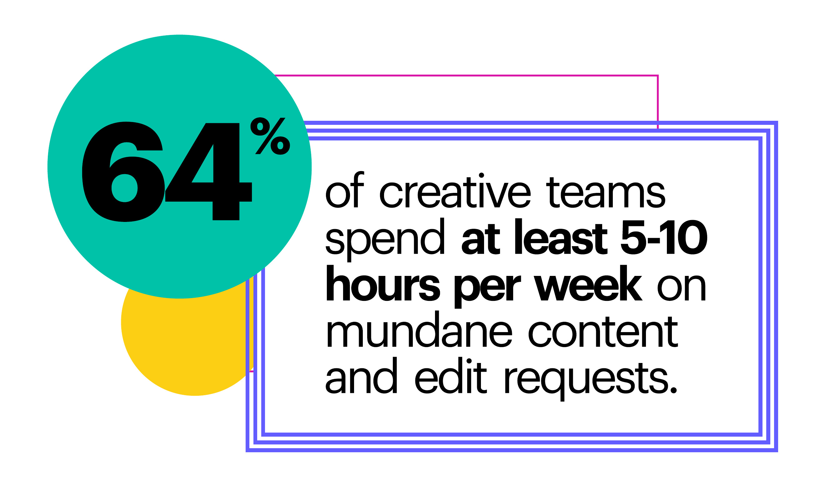 64% of creative teams spend at least 5-10 hours per week on mundane content requests.