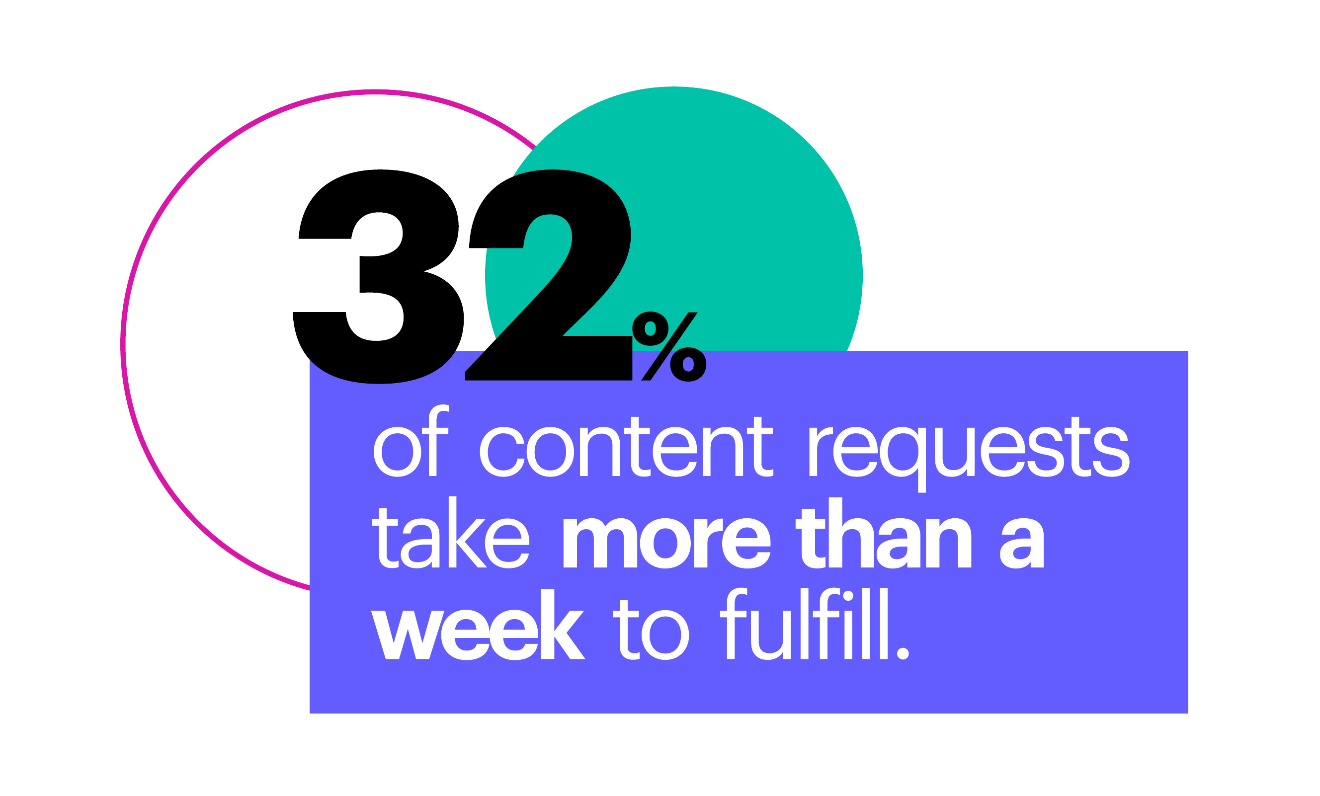 32% of content requests take more than a week to fulfill.