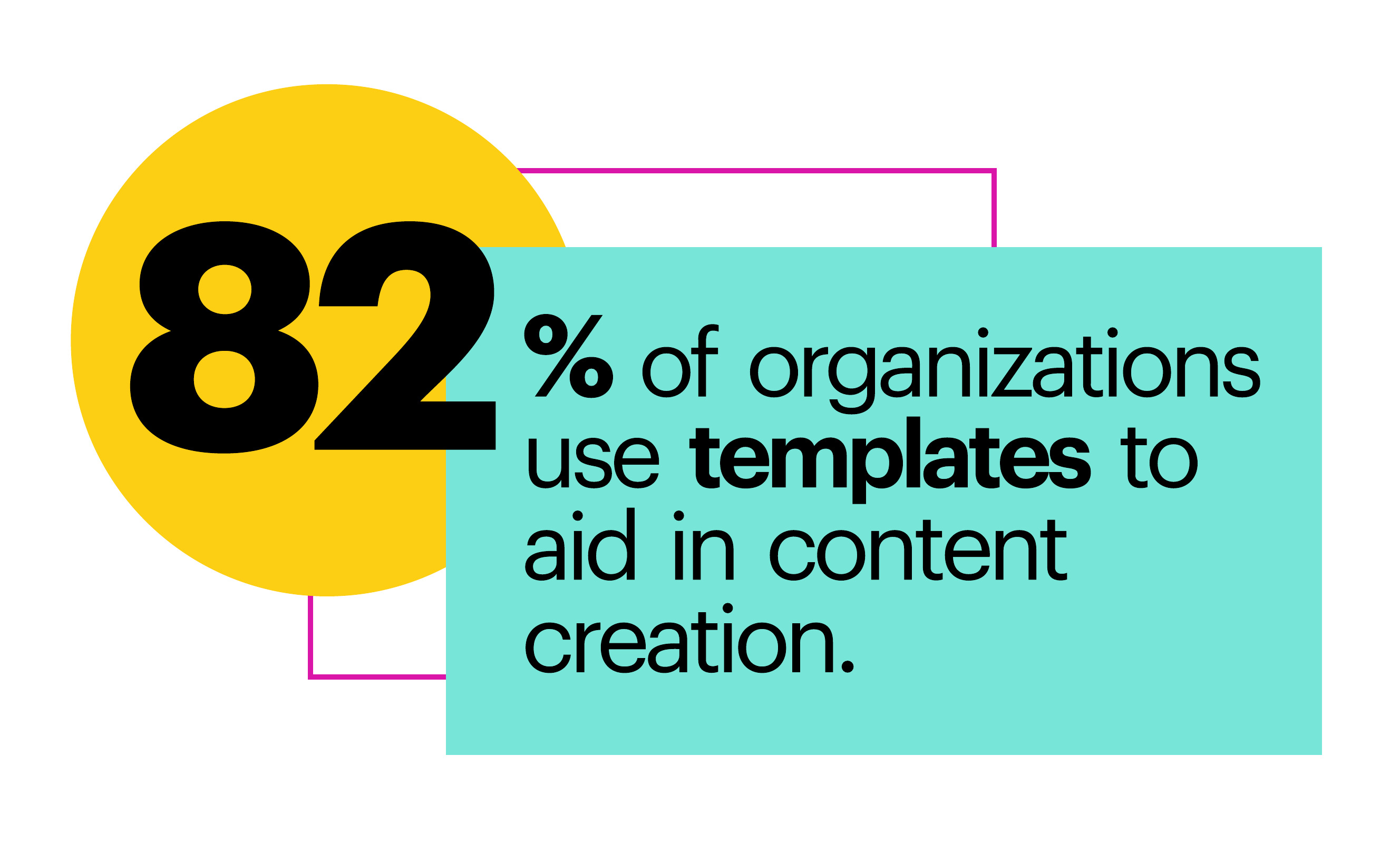 82% of organizations use templates to aid in content creation.