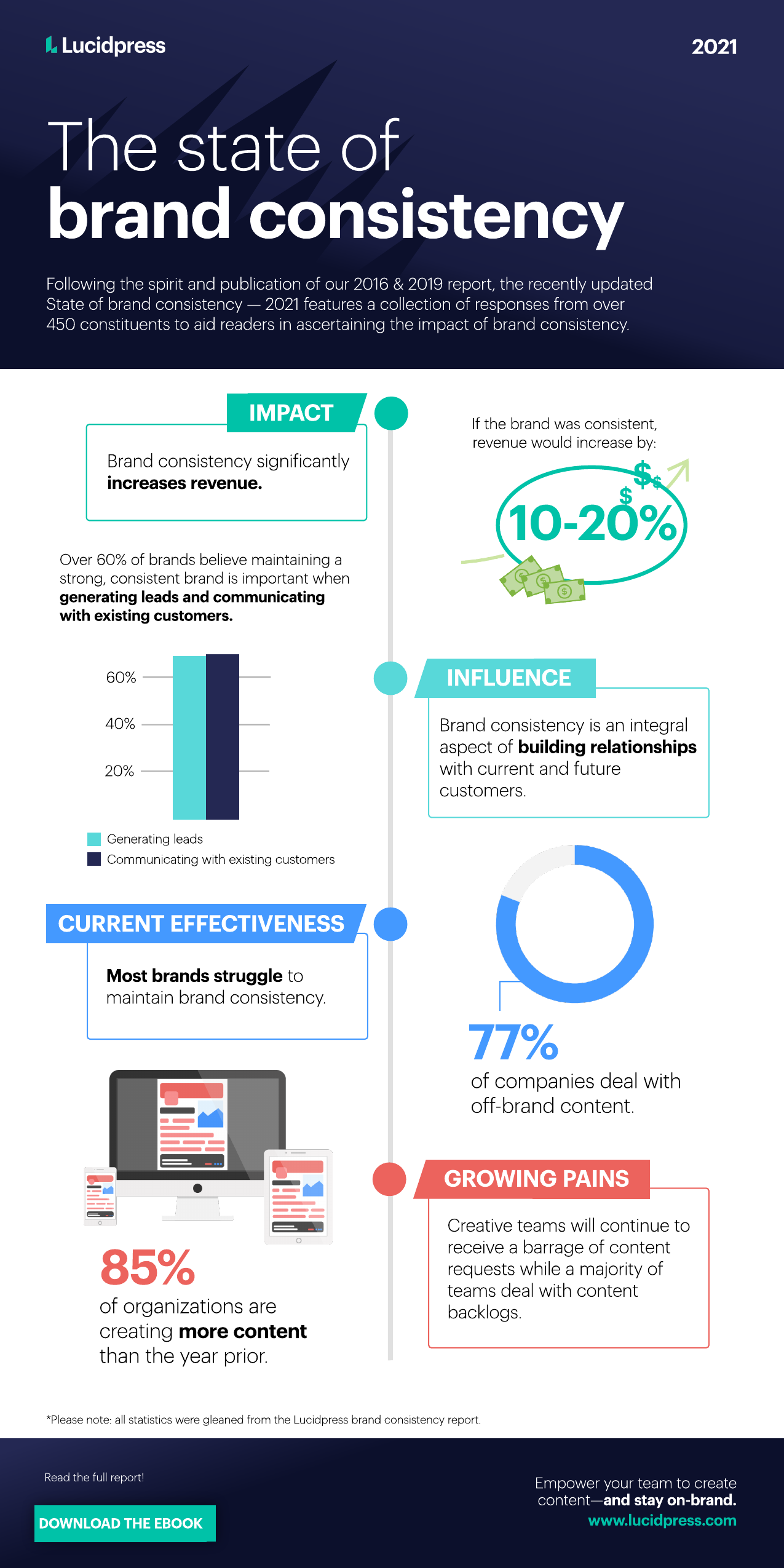 brand consistency infographic